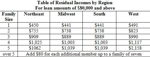 Va home loan residual income calculator flisol home